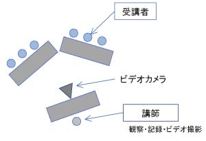 グループ討議 (GD) 演習配置図