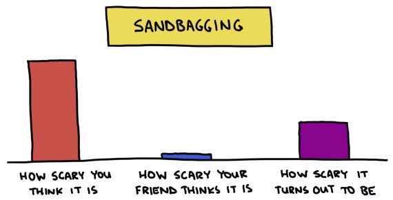 hand drawn semi-rad chart about how scary sandbagging is