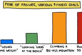 bar chart: fear of failure, various fitnes goals