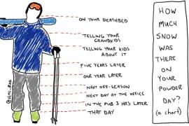 10 ways to talk about powder skiing