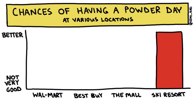 chances of having a powder day semi-rad chart