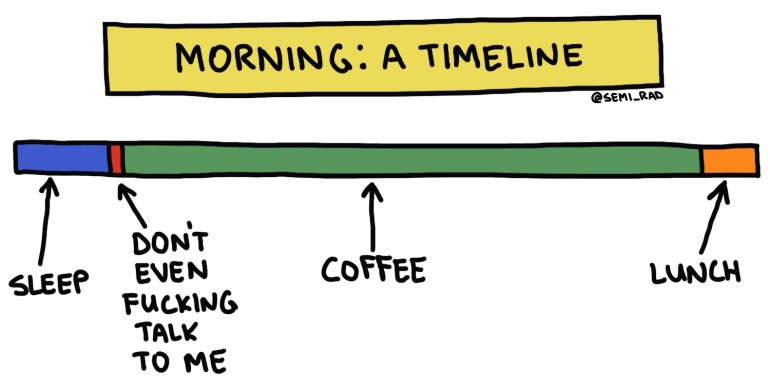 I must have coffee first timeline