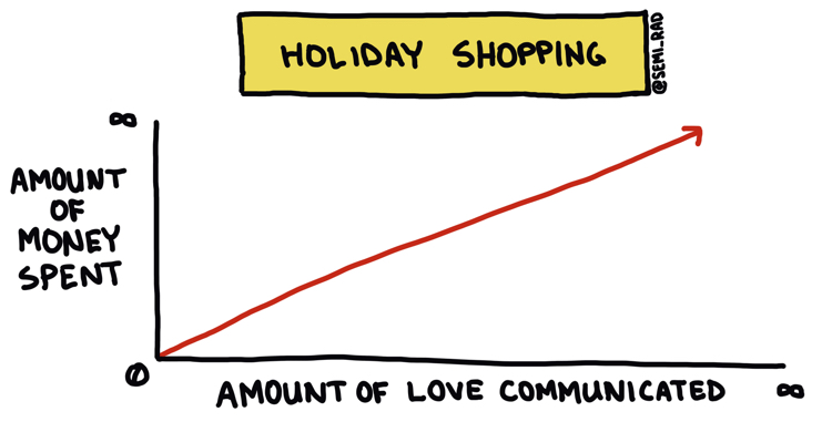 graph of amount of money spent vs amount of love communicated