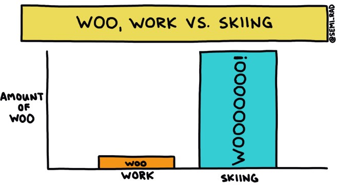 graph of the Woo of skiing