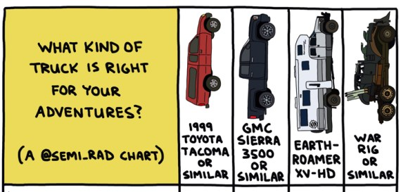 chart comparing adventure trucks