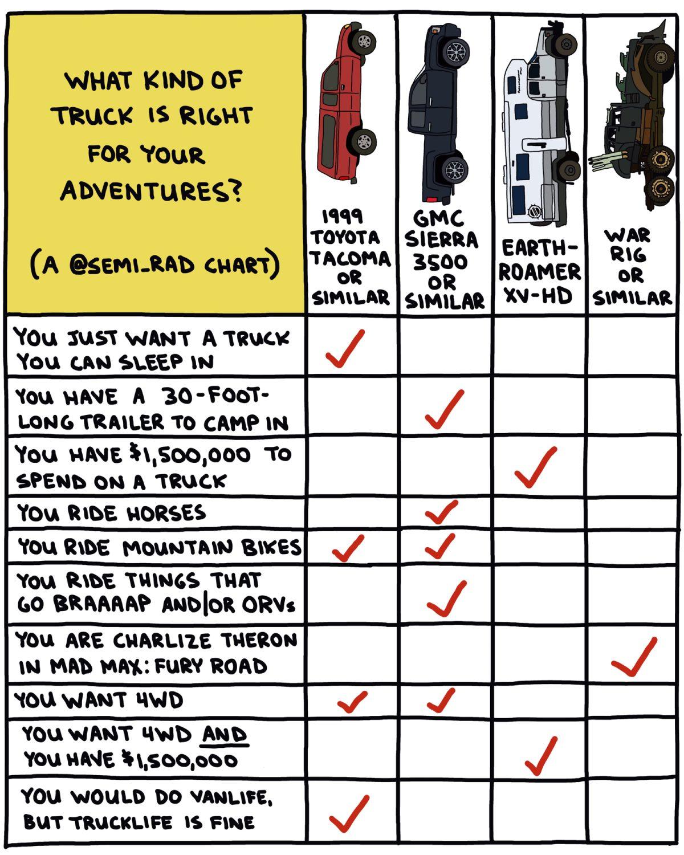 hand-drawn chart comparing trucks for adventure