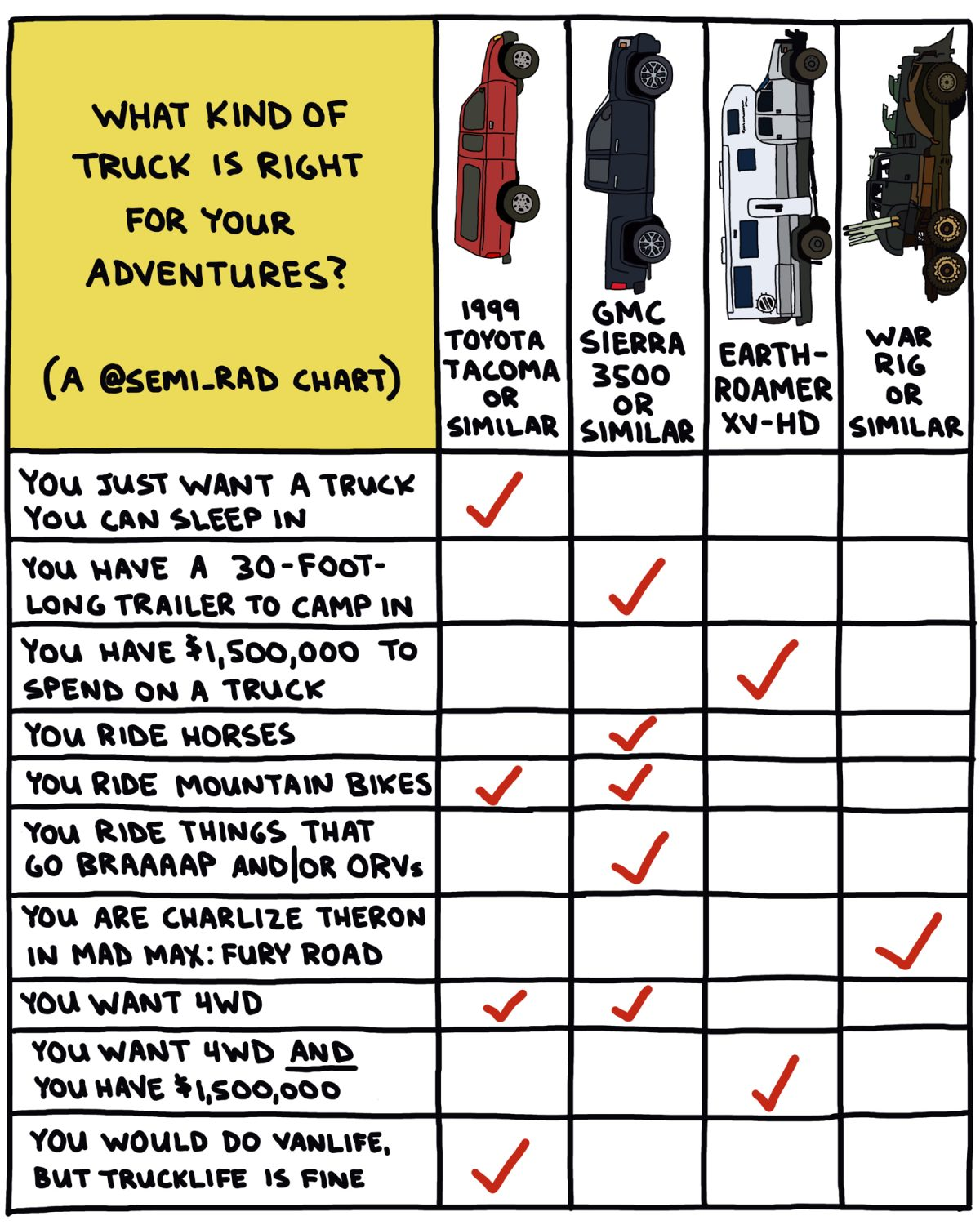 hand-drawn chart comparing trucks for adventure