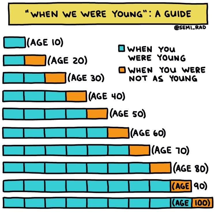 semi-rad guide to when we were young chart