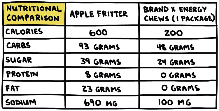 chart showing nutritional comparison of apple fritter and energy chews