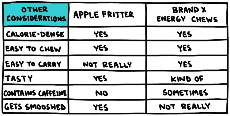 chart comparing apple fritters to energy chews