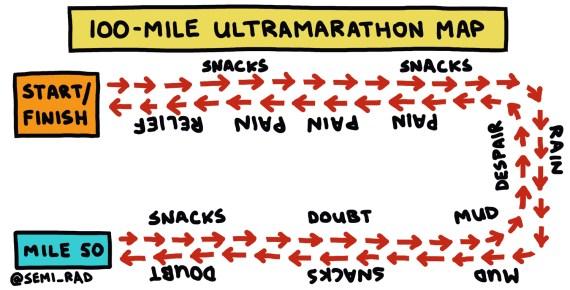 100-mile ultramarathon map drawing