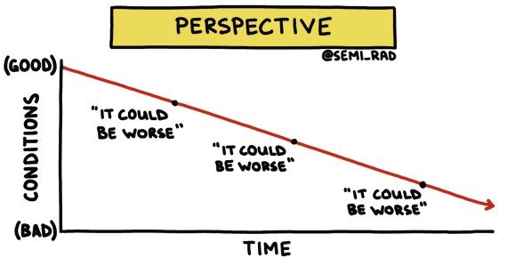 a hand-drawn chart about perspective