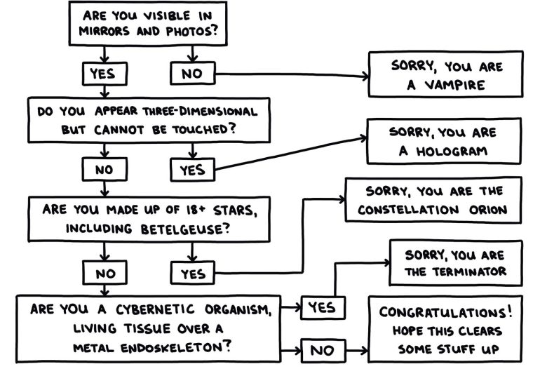 Are You A Real Man Chart by Semi-Rad