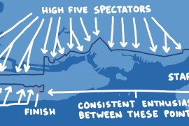 drawing of high five locations along new york marathon route