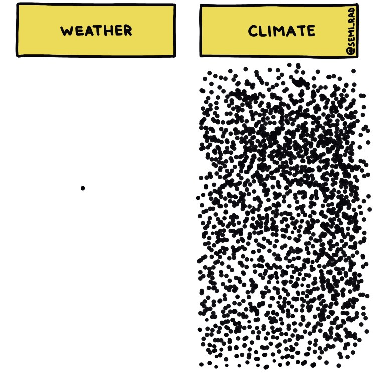 semi-rad chart: weather vs climate