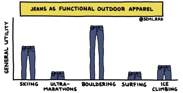"""hand-drawn semi-rad chart titled """"jeans as functional outdoor apparel"""""""