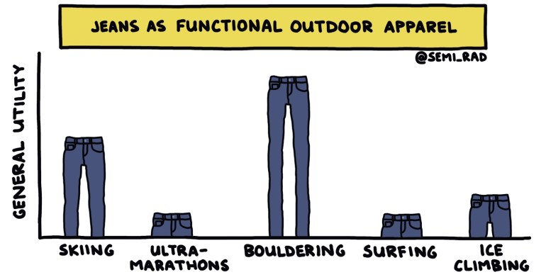 "hand-drawn semi-rad chart titled ""jeans as functional outdoor apparel"""