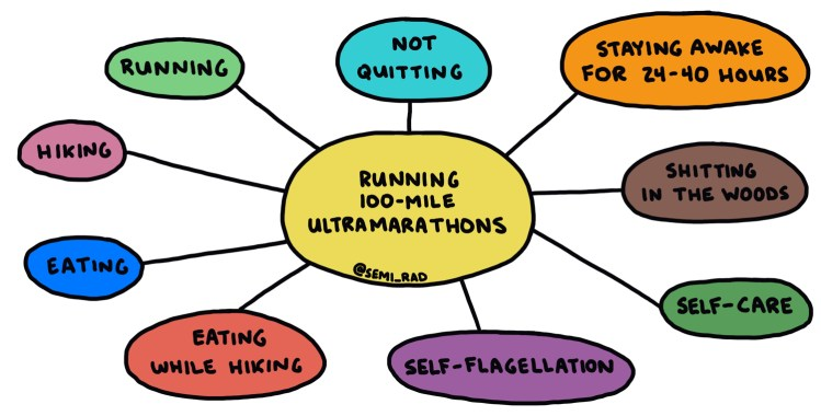 diagram of skills used in 100-mile ultramarathon races