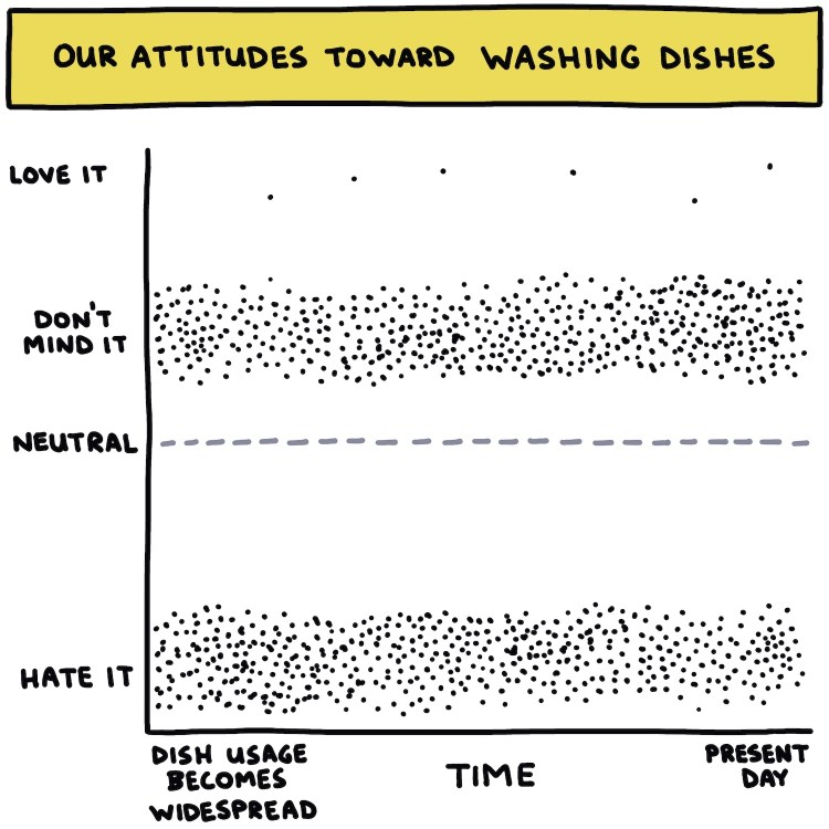 hand-drawn chart showing our attitudes toward washing dishes