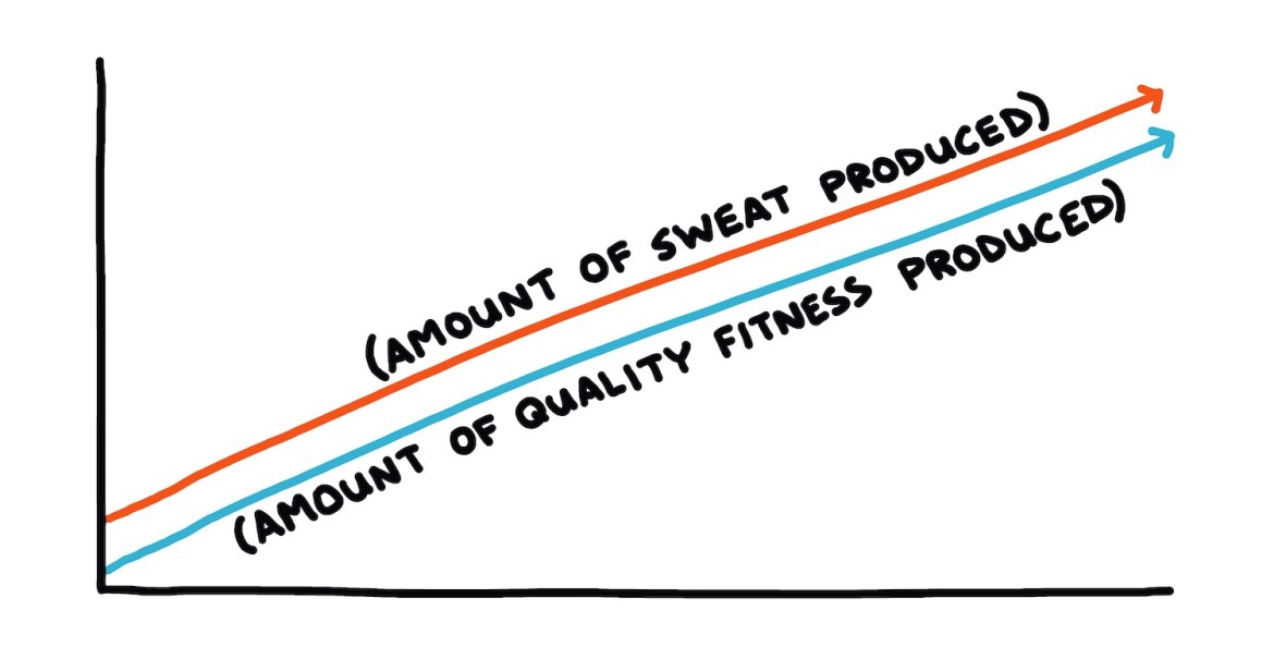 hand-drawn chart showing sweat vs quality fitness