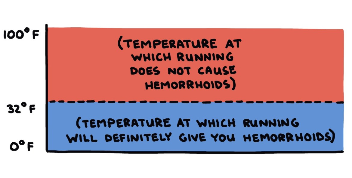 hand-drawn chart showing temperatures at which running will give you hemmorhoids