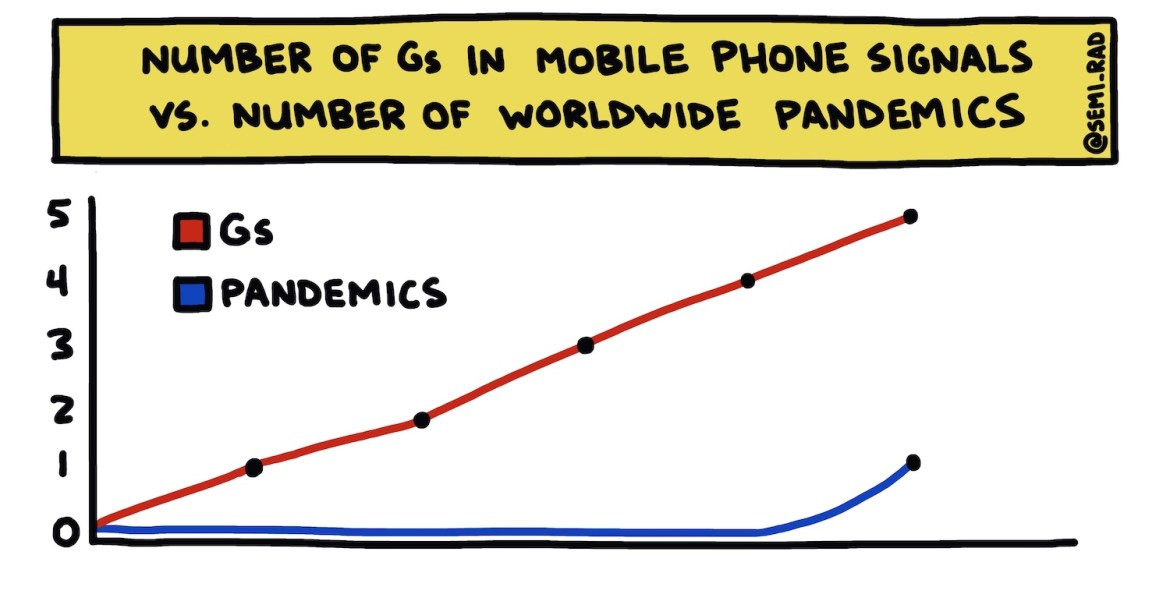 hand-drawn chart showing correlation between 5G and pandemics