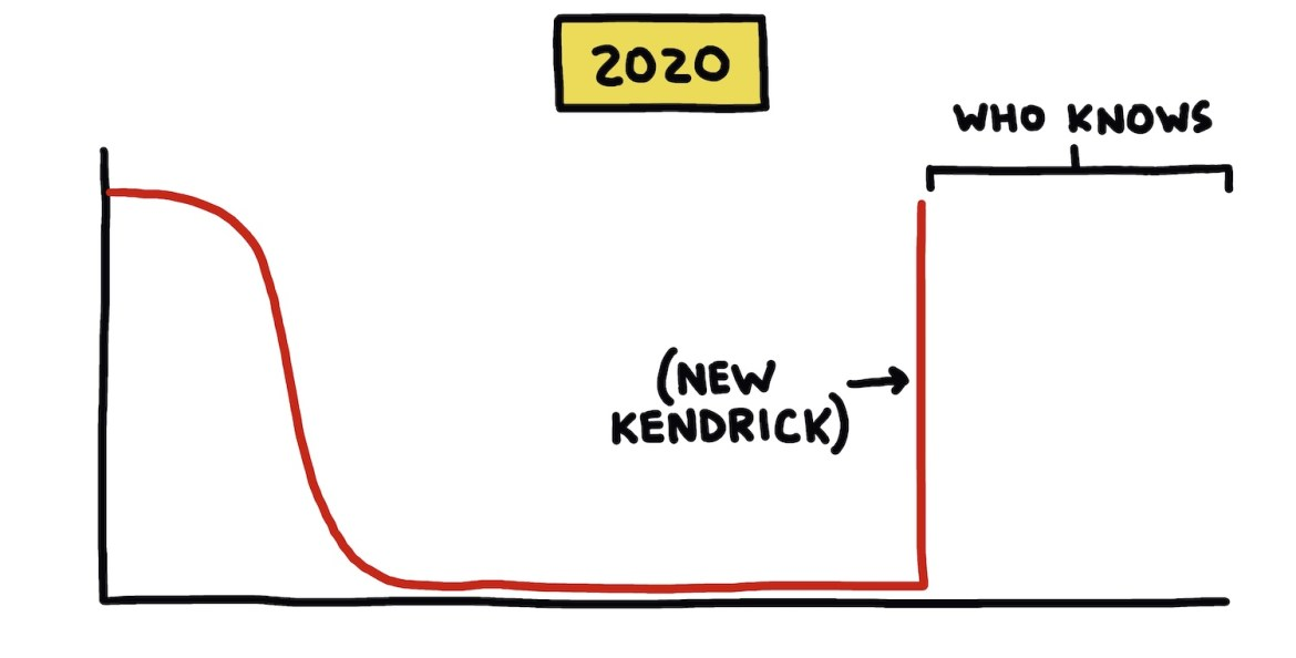 hand-drawn chart showing effect of new Kendrick Lamar album in 2020