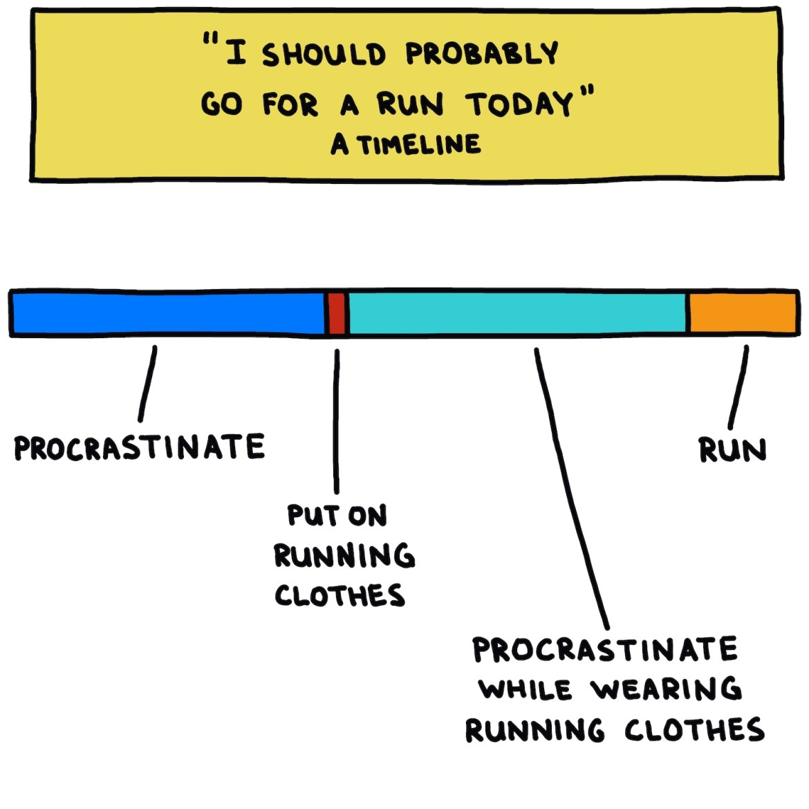 """hand-drawn chart titled """"I should probably go for a run today"""""""