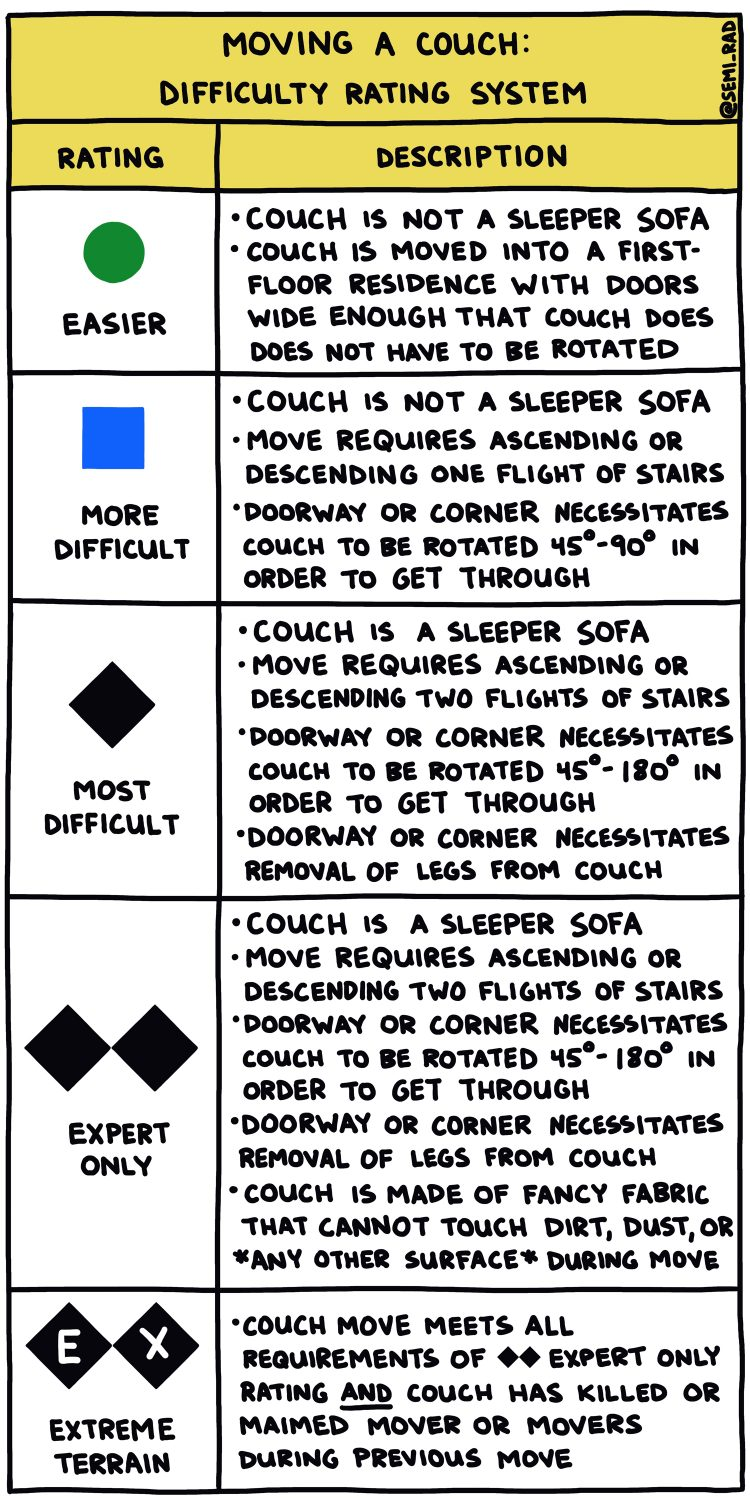hand-drawn semi-rad chart titled Moving A Couch Difficulty Rating System