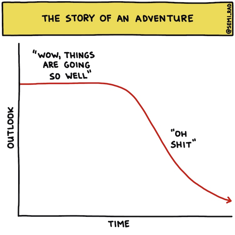 hand-drawn chart: the story of an adventure