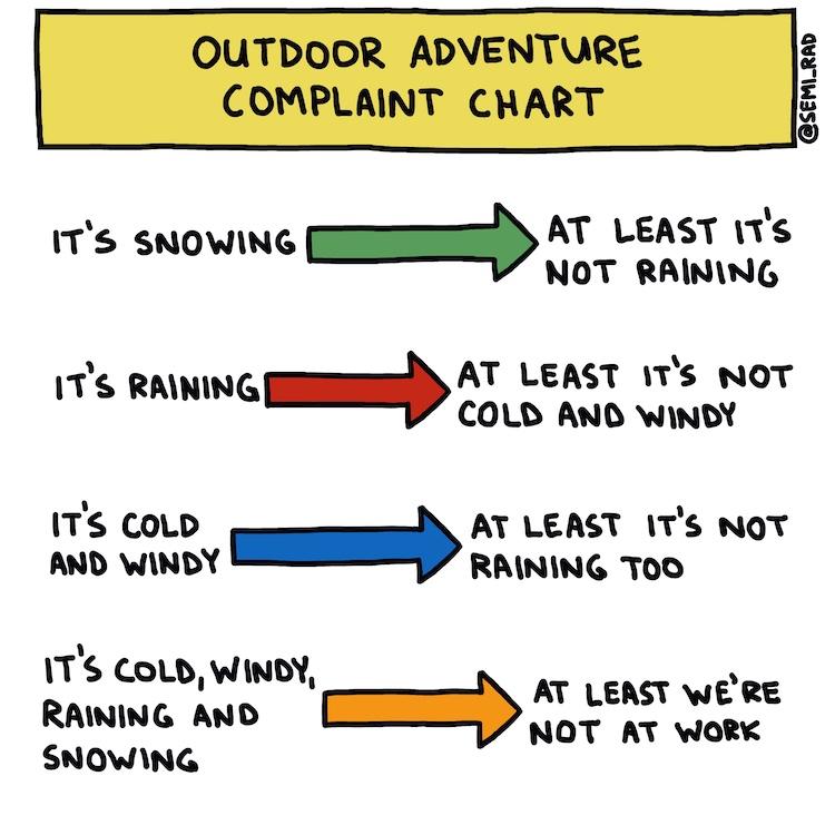handwritten Outdoor Adventure Complaint Chart