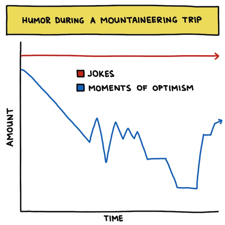 hand-drawn chart: humor during a mountaineering trip