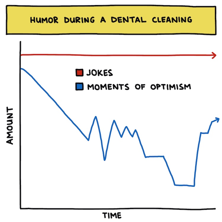hand-drawn chart: humor during a dental cleaning