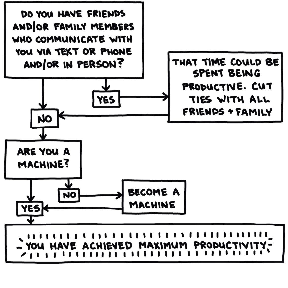 """semi-rad flow chart titled """"are you maximizing your productivity?"""" part 3 of 3"""