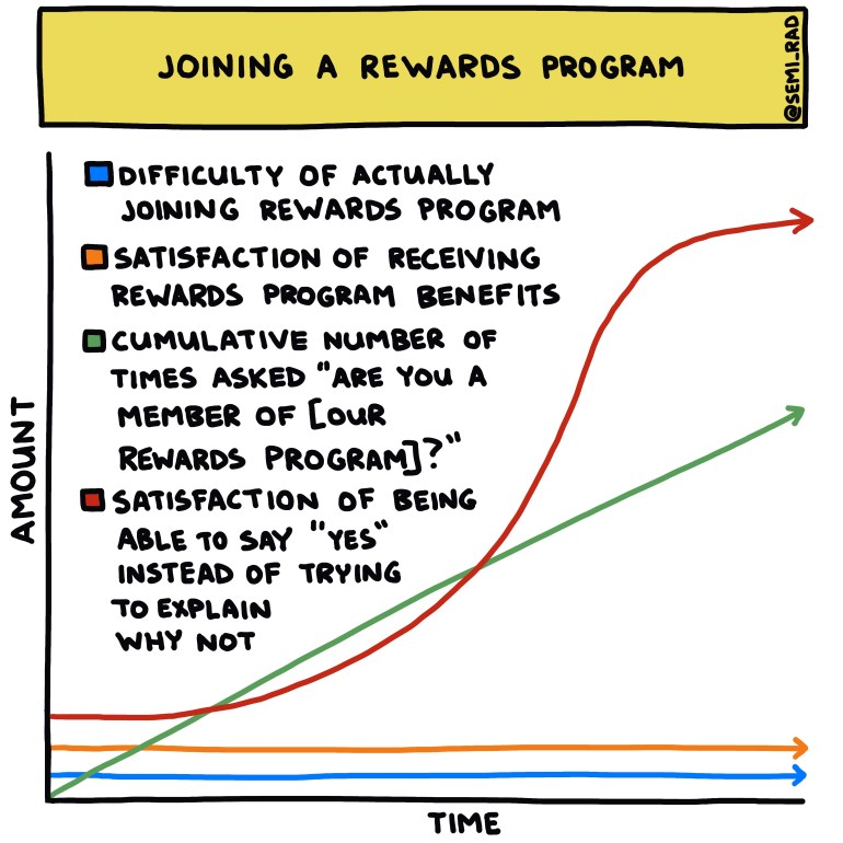semi-rad chart: joining a rewards program