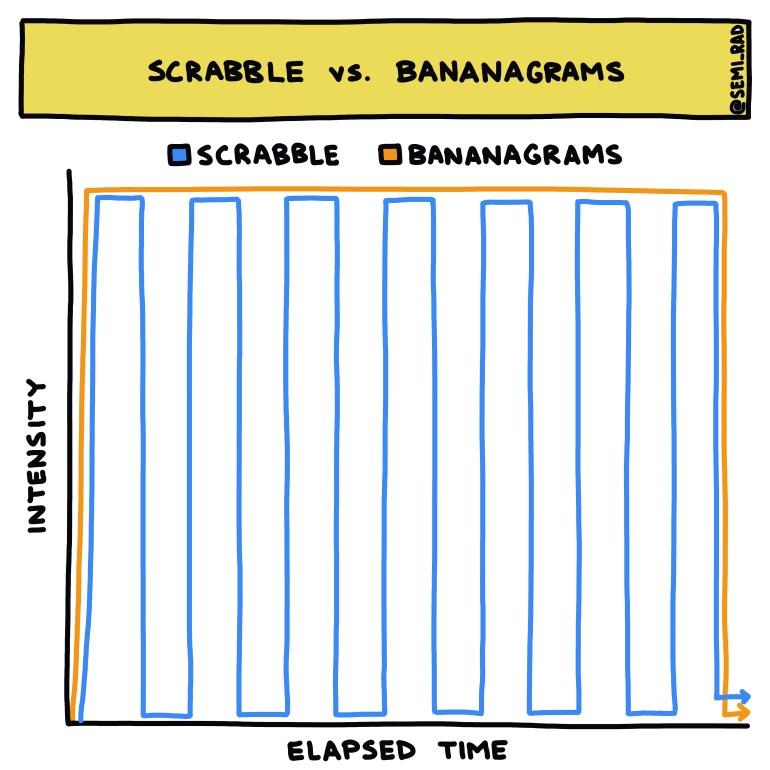 Semi-rad chart Scrabble vs. Bananagrams