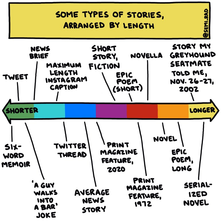 semi-rad chart: some types of stories, arranged by length