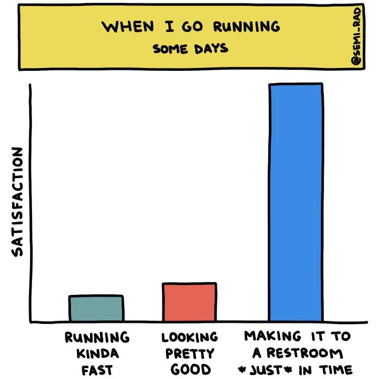 semi-rad chart: when I go running some days