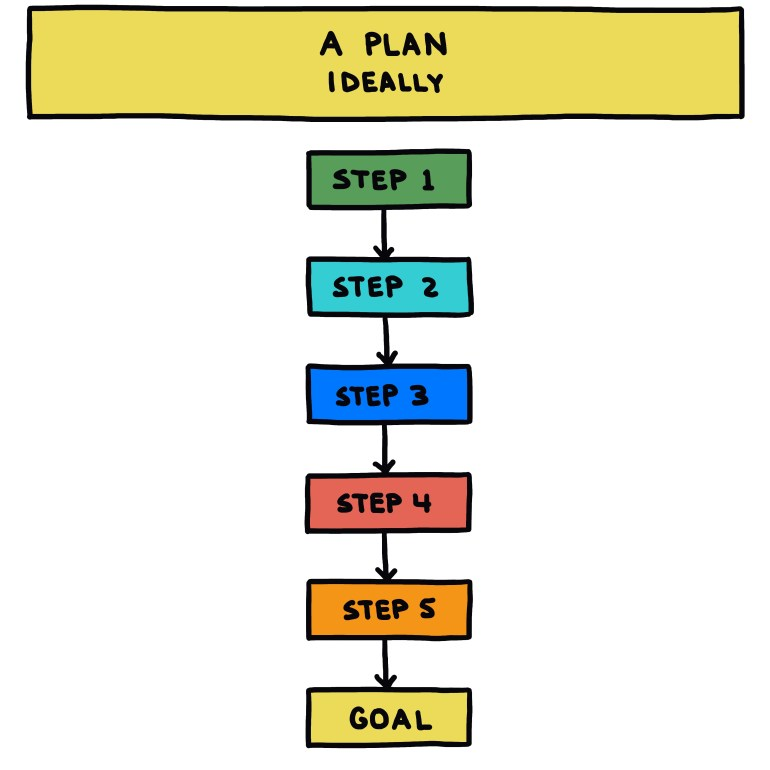 semi-rad chart: a plan, ideally