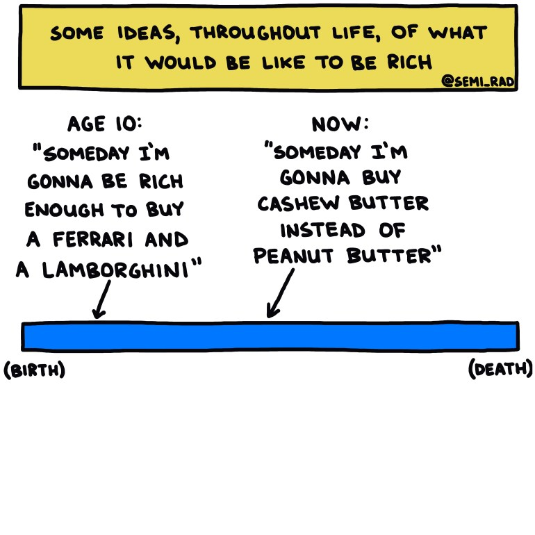 semi-rad chart: some ideas, throughout life, of what it would be like to be rich
