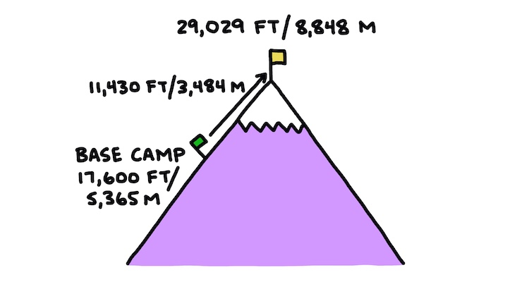 hand-drawn diagram of elevation from Everest Base Camp to Summit