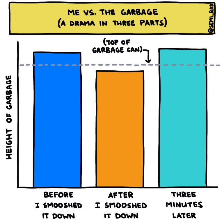 semi-rad chart: Me vs. The Garbage (A Drama In Three Parts)