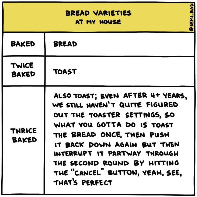 semi-rad chart: bread varieties