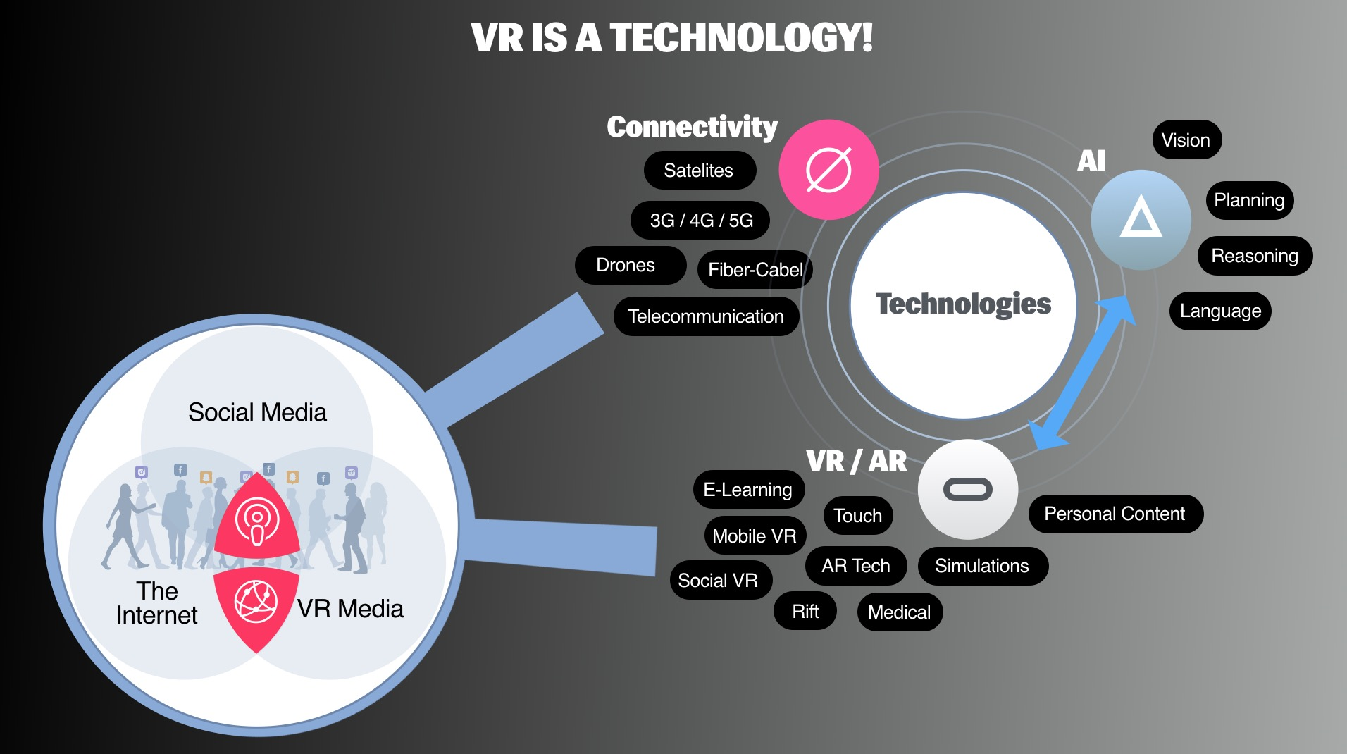 VR is Technology