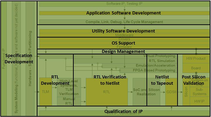 DevelopmentStepMap