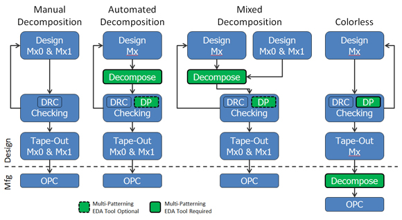 Figure 1: Flow charts of the various double patterning decomposition methodologies