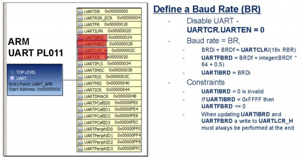 A UART Programming Sequence