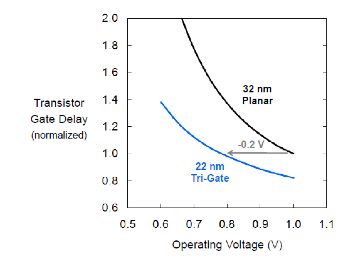 Fig. 1. Delay vs. Voltage for 22 nm Tri-Gate and 32 nm Planar.