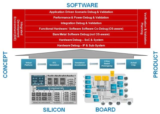 Seven Layers of Hardware/Software Debug