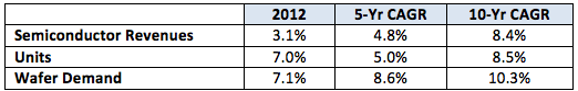 Source: Semico Research Corp. Wafer Demand Model Sept. 2012.